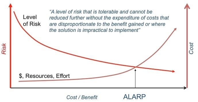 What's the difference between ALARP and SFAIRP (apart from the spelling?)