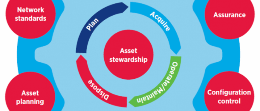 Transport for NSW Asset Standards Authority – what does it mean for me and my rail industry business?